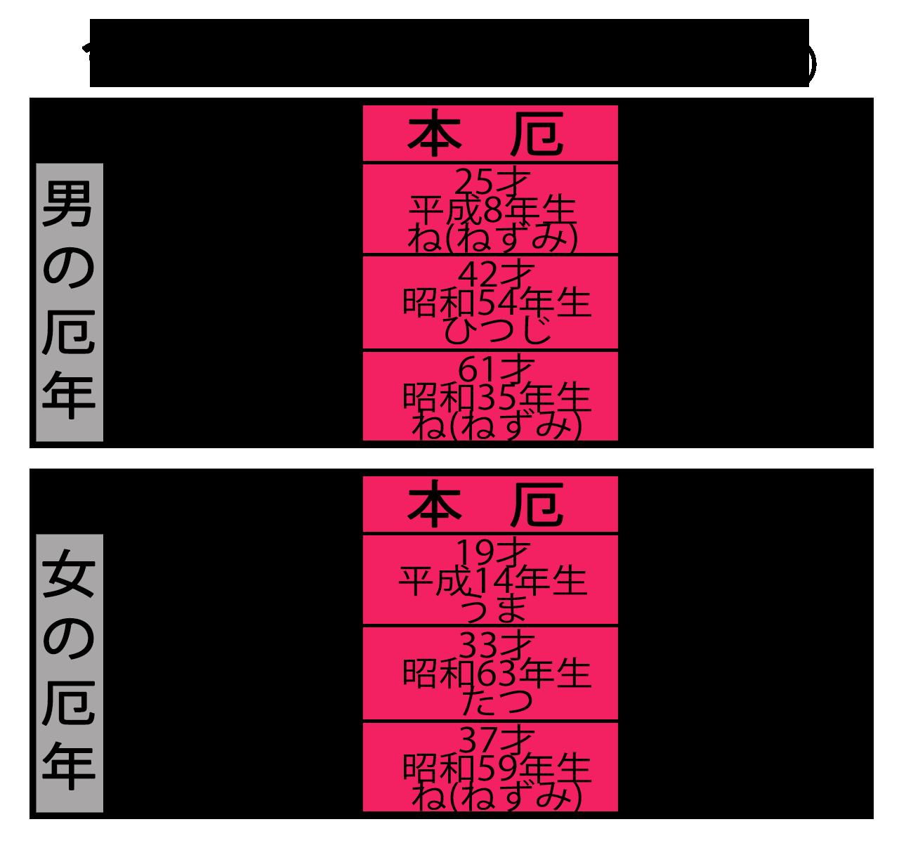 yakudoshi_2017